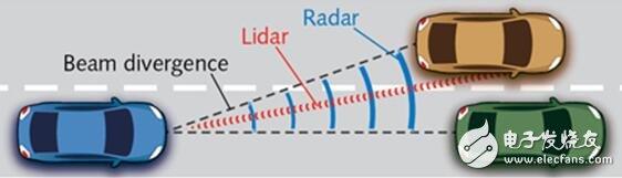 一文看懂汽车激光源和光电探测器的选择
