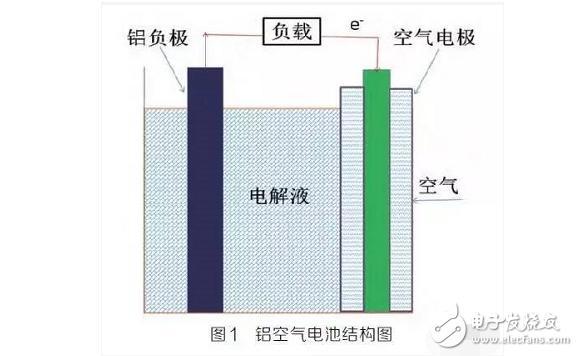 铝空气电池结构及致命缺点