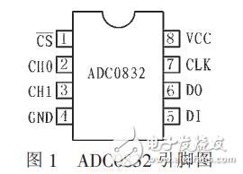 adc0832与at89s52接口电路及真空度数据采集