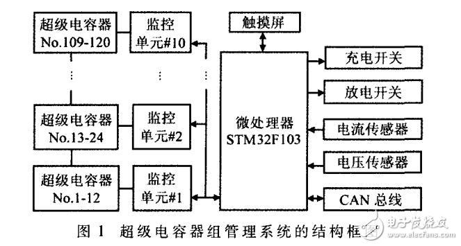 LTC6803―4在超级电容器组管理系统中的应用