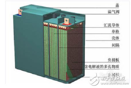 免维护铅酸蓄电池拆解与维修