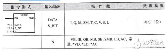 西门子plc移位寄存器指令