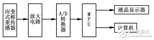 基于HX711数显称重仪的设计