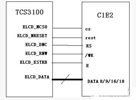 嵌入式彩色LCD六大连接方式详解