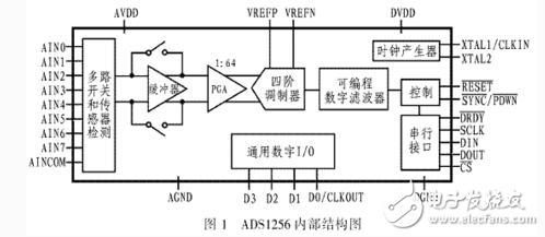 高精度模数转换器ADS1256的原理和应用