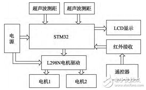基于STM32的可遥控智能跟随小车的设计与实现