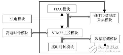 基于STM32的低功耗温湿度采集器的设计与实现
