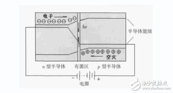 半导体照明技术的基本原理