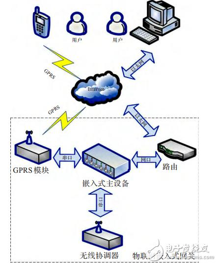 基于STM32F417的物联网嵌入式网关的设计