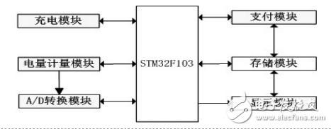 基于RN8208G芯片的电动车智能计费充电器设计
