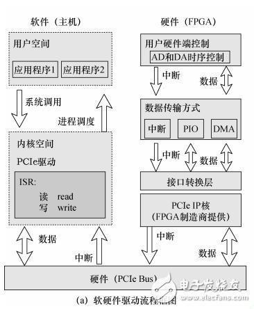 用于MEMS陀螺的PCIe实时测控平台设计