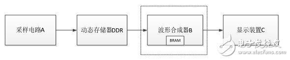 基于FPGA的数字示波器波形合成器研究