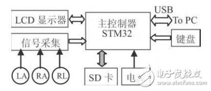 基于STM32芯片和TFT-LCD的便携式心电图仪设计