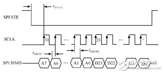 基于STM32和HC-SR501智能家居的智能照明系统设计
