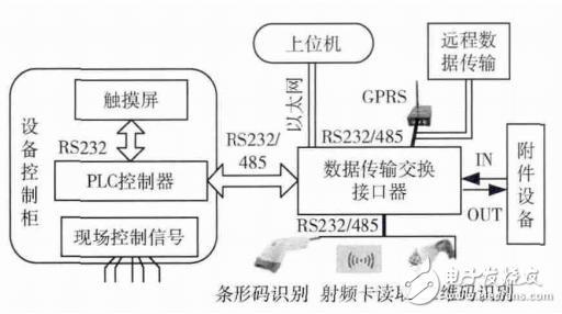 基于STM32数据传输转换接口器的设计与实现