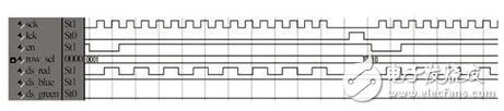 基于STM32+FPGA的全彩LED显示屏系统的设计