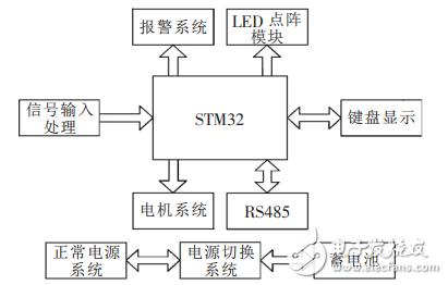 基于stm32的人行通道智能控制与管理系统设计