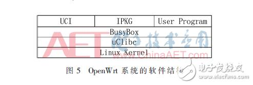 基于OpenWrt的6LoWPAN边界路由器的实现