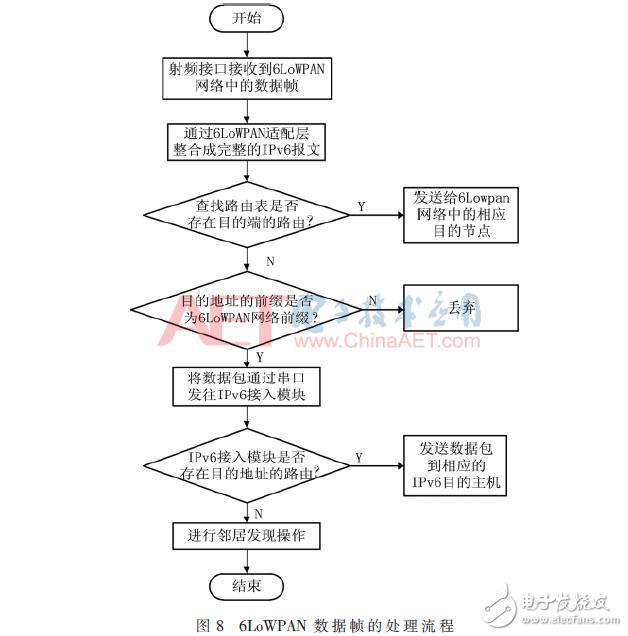 设计应用 嵌入式系统/arm技术 基于openwrt的6lowpan边界路由器的实现