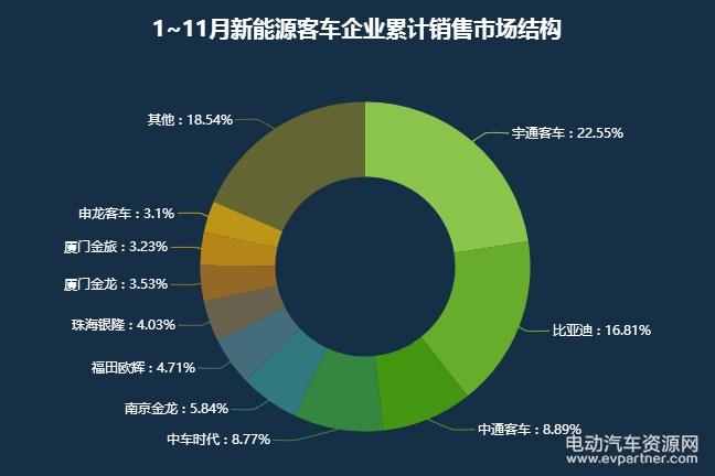 马上2017年就要翻篇了,在过去的一年里,中国新能源汽车市场依然保持着快速增长的态势。2017年中国新能源汽车市场呈现出什么样的趋势和态势?让我们一起来看一看。 中汽协发布的数据显示,1-11月,新能源汽车产销分别完成63.9万台和60.9万台,同比分别增长49.7%和51.4%。其中纯电动汽车产销分别完成53.2万台和50.4万台,同比分别增长56.6%和59.4%;插电式混合动力汽车产销分别完成10.7万台和10.5万台,同比分别增长22.5%和21.8%。电动汽车资源网认为,全年销量超过70万台已成