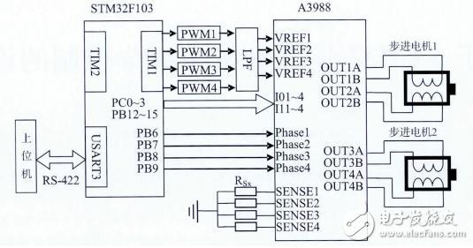 基于STM32步进电机多细分控制的设计