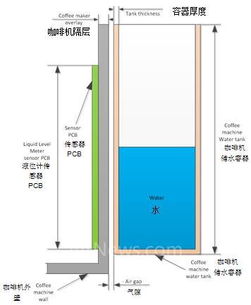 如何利用电容传感技术进行液位测量