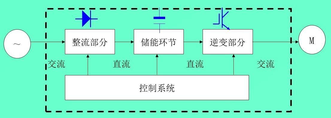 变频器的原理与选型,及主电路结构