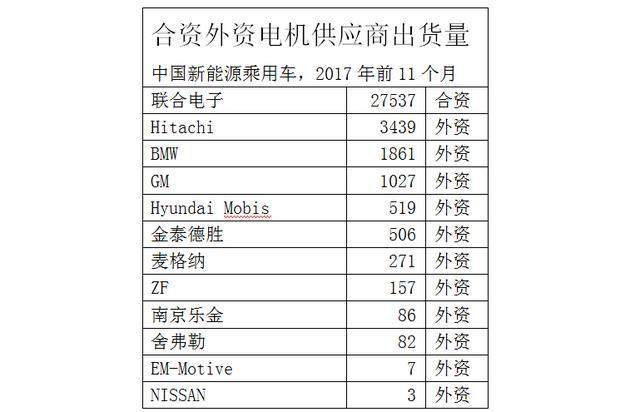 中国新能源汽车蛋糕做大,外资合资零部件企业开始抢市场