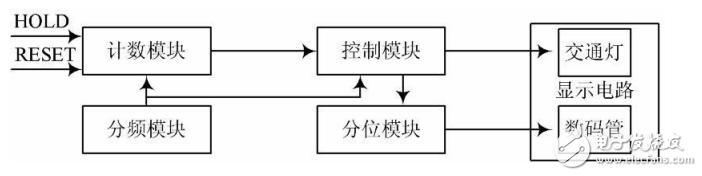 基于FPGA技术的智能交通灯控制系统设计