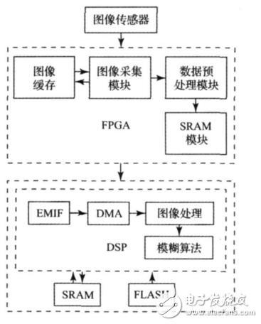 基于FPGA+DSP的视频控制的智能交通灯设计