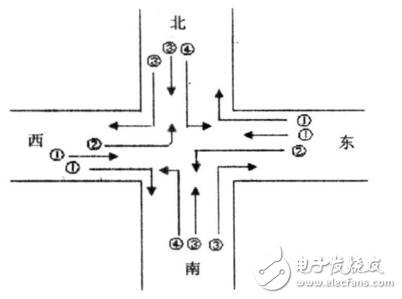 基于模糊控制的智能交通灯监控系统的毕业设计