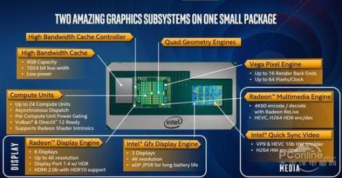 基于英特尔酷睿CPU/AMD Vega核显,详细解读这款终极产品