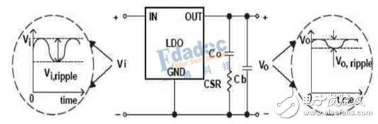 PCB设计中LDO电源的纹波情况分析