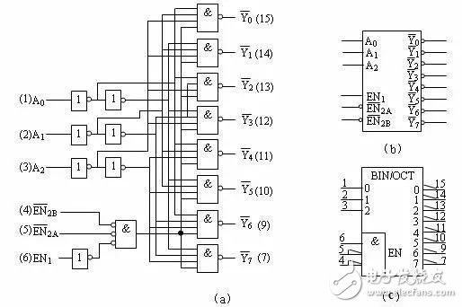 嵌入式开发中的一些硬件相关的概念介绍