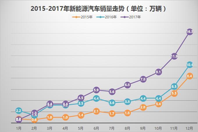 2017年新能源汽车销量77.7万辆 预计2018年超100万辆