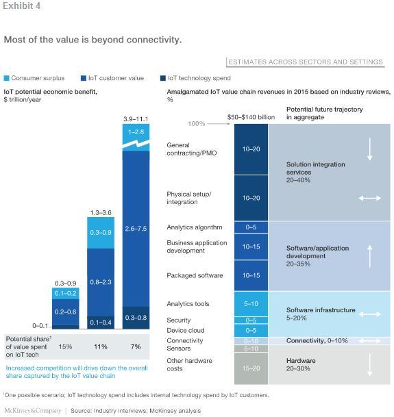 物联网如日方升 发展潜力巨大