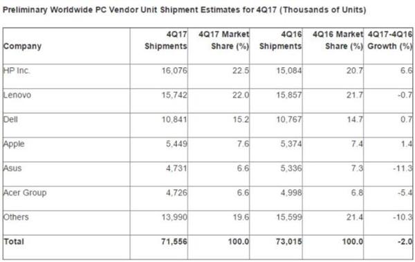 PC销量6年来首次大增长:惠普力压联想坐稳第一