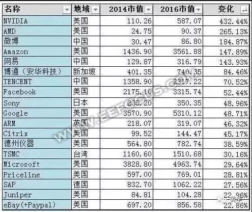 2017年十大半导体市值公司(下)
