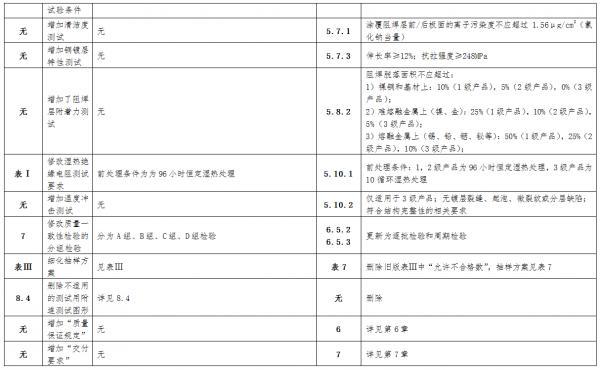 CQC《印制线路板性能安全认证执行新版认证规则》公布