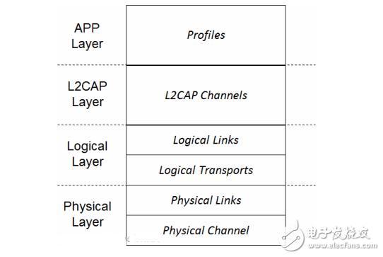 蓝牙协议体系结构及工作原理