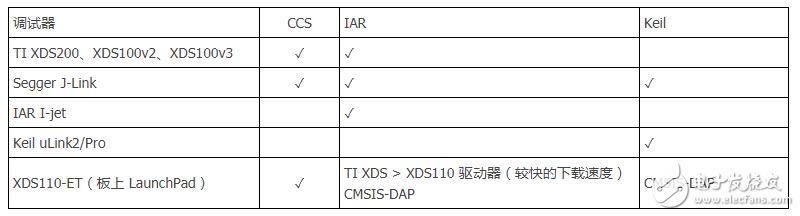 MSP432开发板串口调试方法