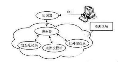 传感电子电路设计