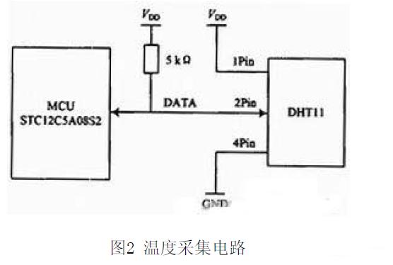 无线温湿度测试系统电路设计
