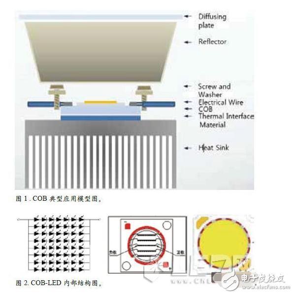 COB封装中LED失效的原因分析