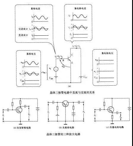 放大电路,图(b)是共基极电路,信号从发射极基极输入,从集电极基极输出