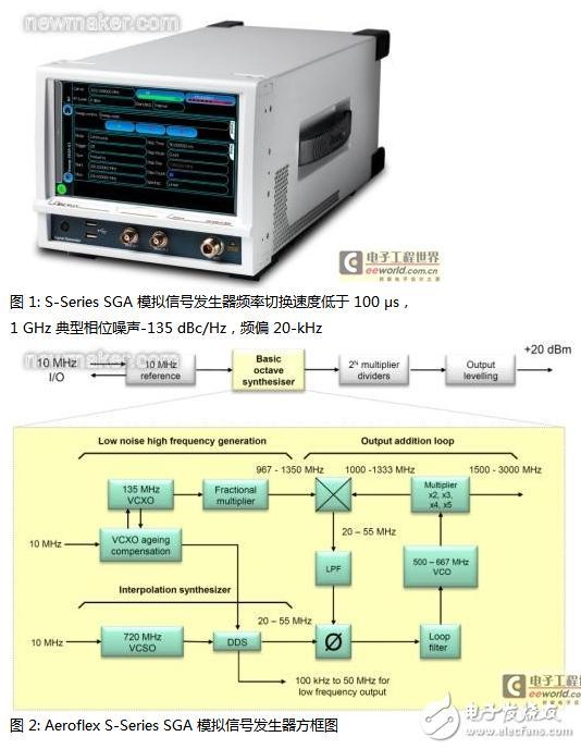 RF信号源低相位噪声及高速频率切换的共存设计