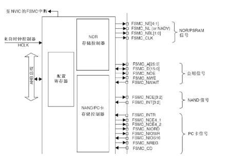 FSMC知识详解,以及驱动TFTLCD原理
