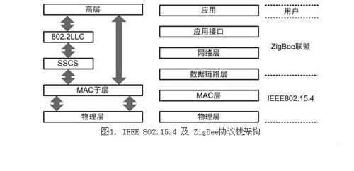 一文读懂无线传感器网络标准化与协议