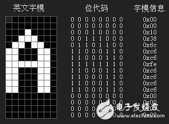 最全点阵LCD的显示原理与使用方法详解