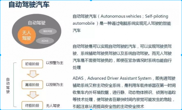 骁龙820A汽车 ADAS 分享方案介绍